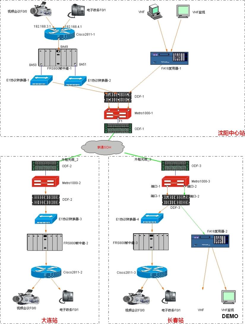 三个站点间的网络结构图